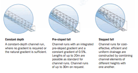 Available-Slope-Falls for MEA Channels and Grates